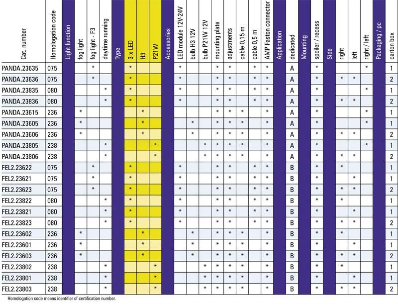tabel configuratii proiector ceata Fiat Panda2