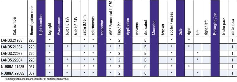 tabel configuratii proiector ceata Daewoo Nubira