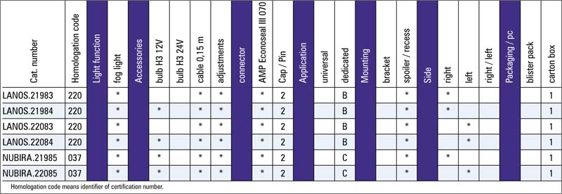 tabel configuratii proiector ceata Daewoo Lanos