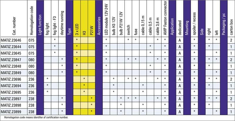 tabel configuratii proiector ceata daewoo matiz