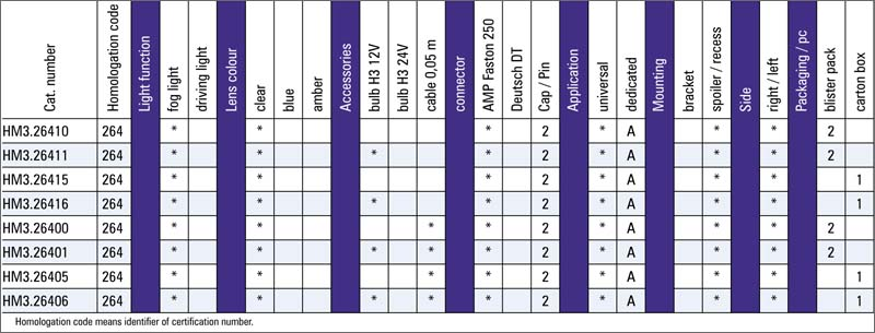 tabel configuratii proiector ceata Fiat Seicento HM3
