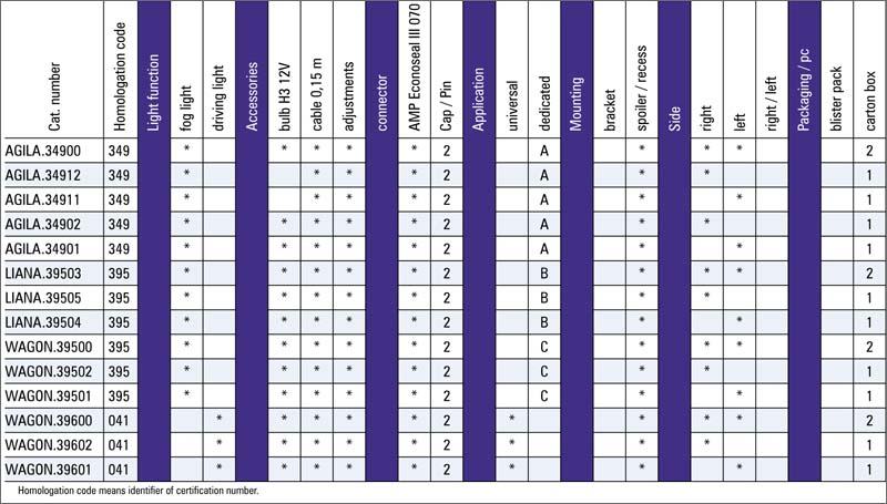 tabel configuratii proiector ceata opel agila