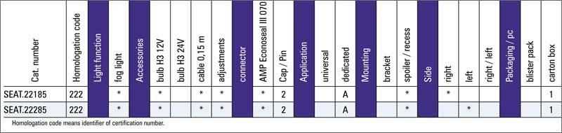 tabel configuratii proiector ceata seat