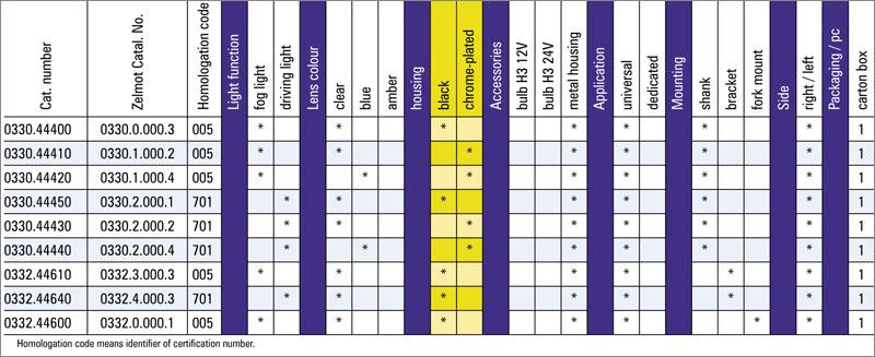 tabel configuratii proiector ceata 0330 0332