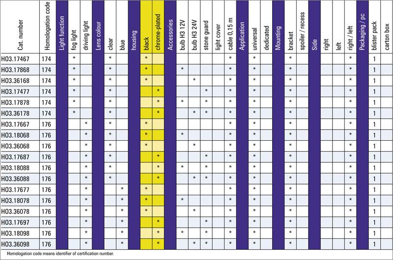 tabel configuratii proiector ceata HO3