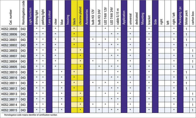 tabel configuratii proiector ceata HOS2