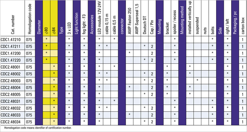 tabel configuratii proiector ceata cdc 1-2