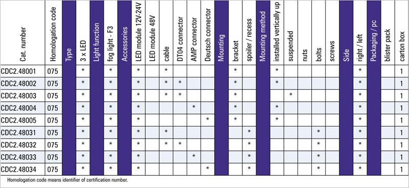 tabel configuratii proiector ceata cdc2
