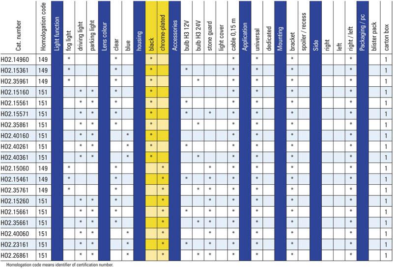 Tabel configuratii proiector ceata HO2