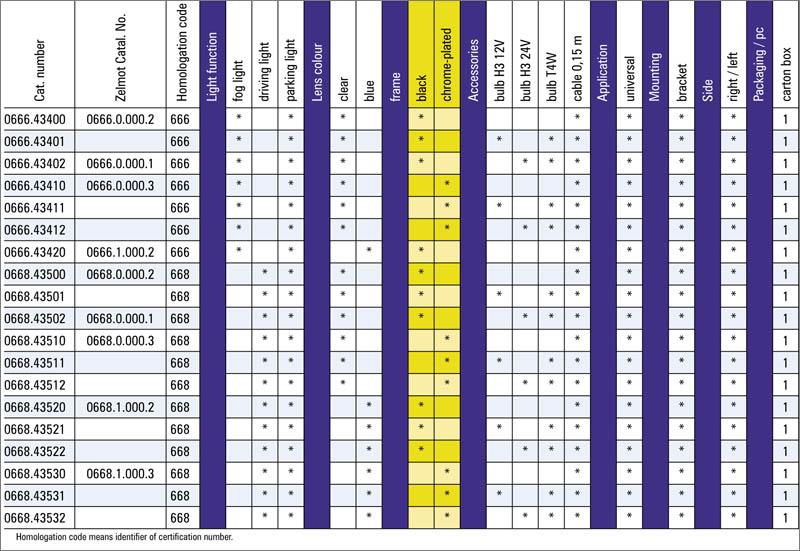 tabel configuratii proiector halogen 666 668