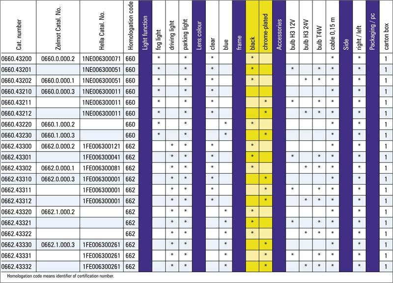tabel configuratii proiector ceata 0660 0662