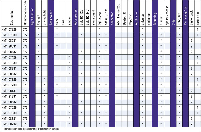 tabel configuratii proiector ceata hm1