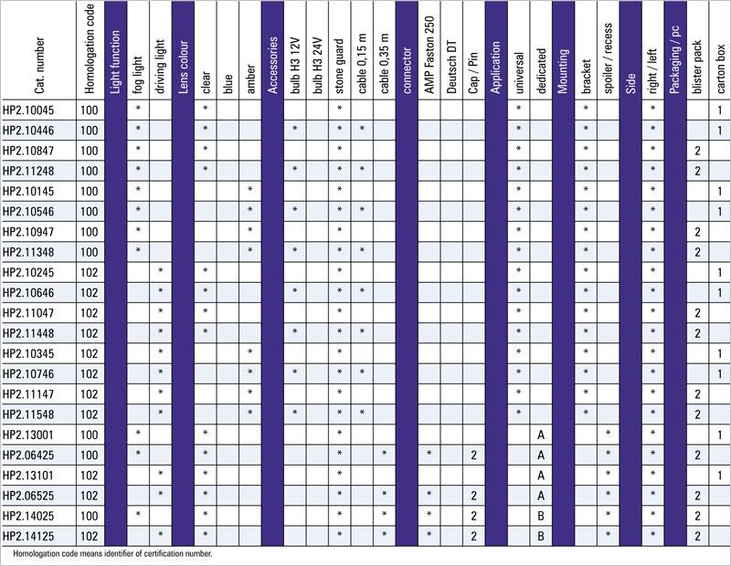 tabel configuratii proiector ceata hp2