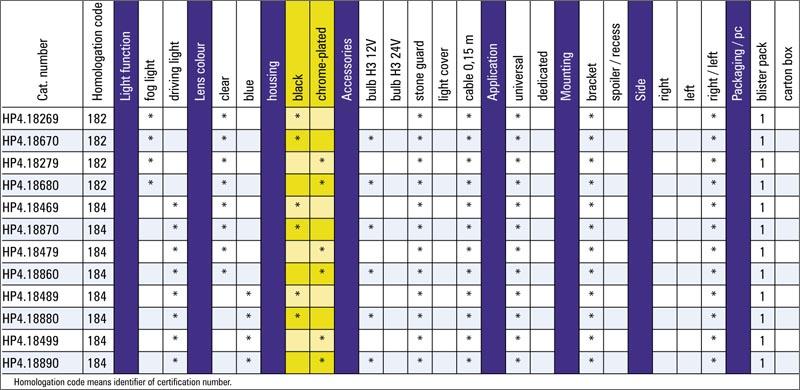 tabel configuratii proiector ceata hp4