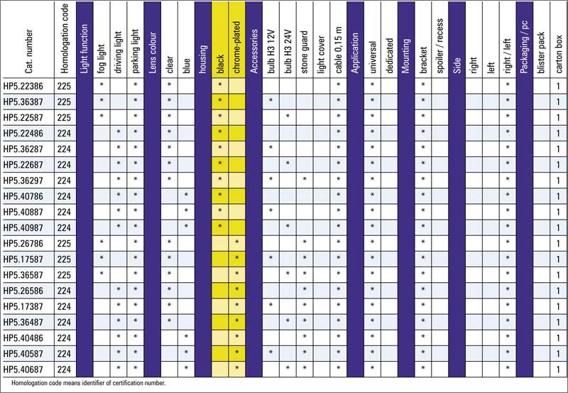 tabel configuratii proiector ceata hp5