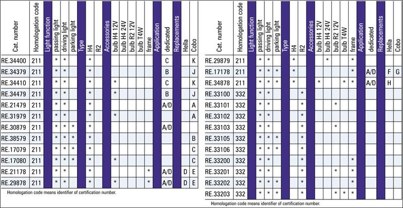 Tabel configuratii far dreptunghiular plastic ZETOR