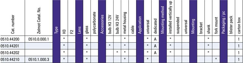 Tabel configuratii proiector de lucru halogen metalic 0510
