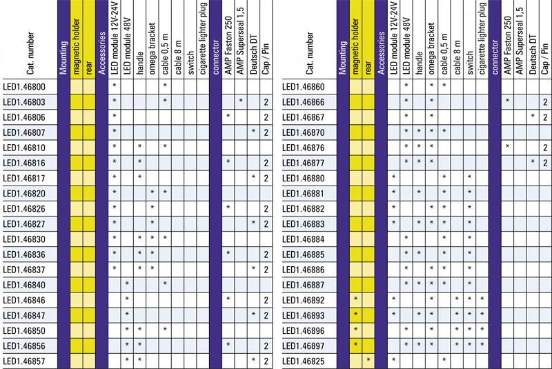 tabel configuratii proiector lucru LED1