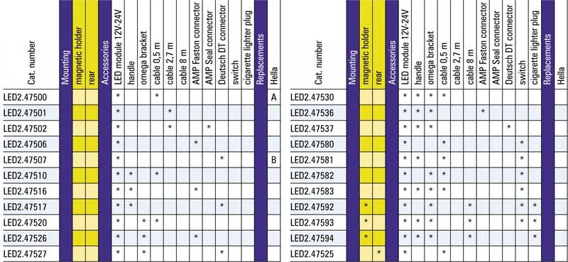 tabel configuratii proiector lucru LED2