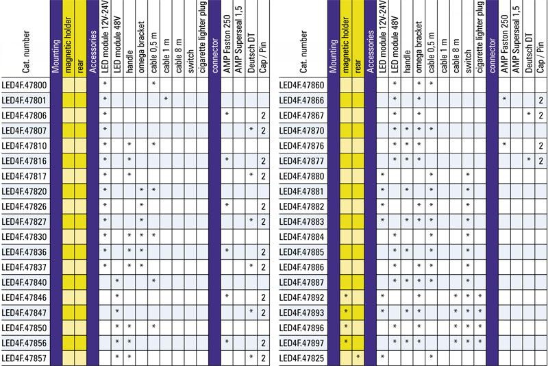 Tabel configuratii proiector lucru LED4F