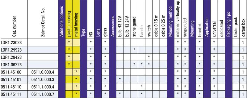 Tabel configuratii pentru proiector de lucru halogen metalic 0511