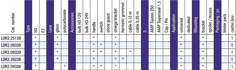Tabel configuratii pentru proiector de lucru LOR2