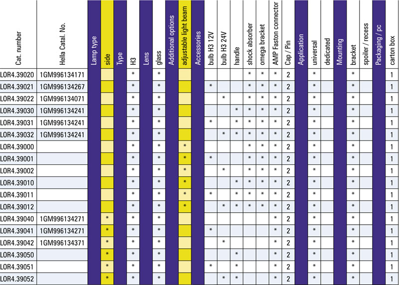 Tabel configuratii la proiector de lucru LOR4