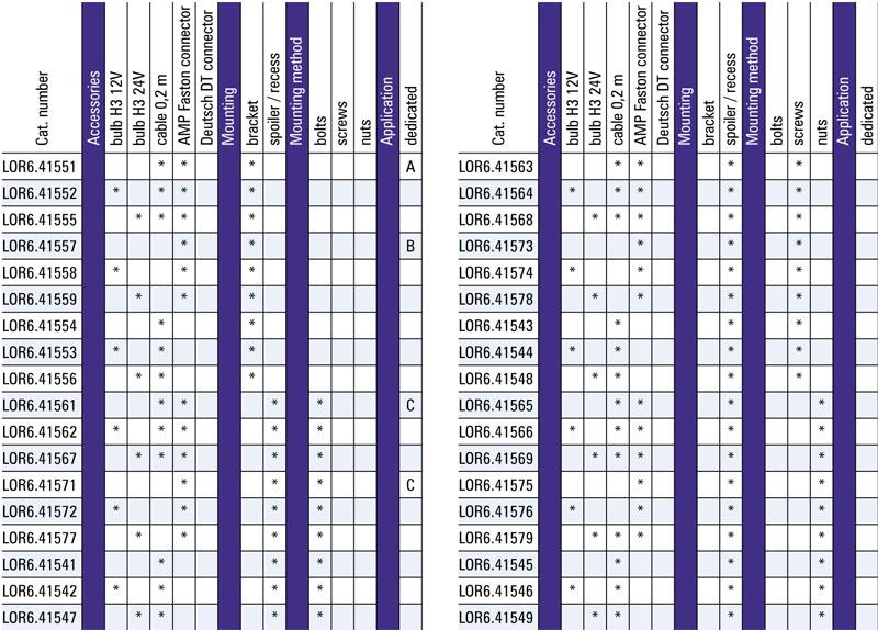 Tabel configuratii proiector de lucru LOR6