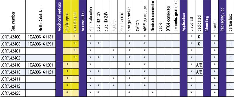 tabel configuratii proiector lucru LOR7