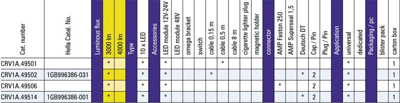 tabel configuratii proiector de lucru crv1