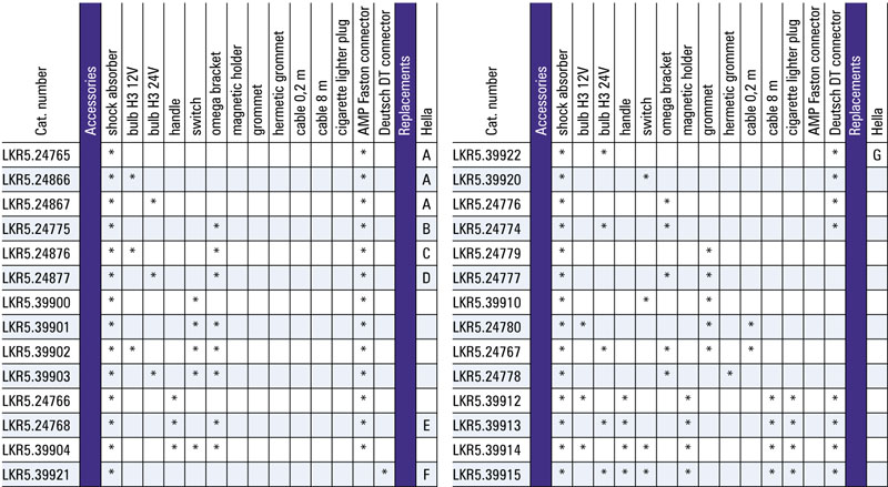 tabel configuratii proiector de lucru lkr5 soc absorbant