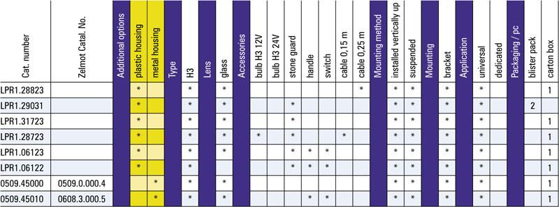 tabel configuratii proiector lucru lpr1
