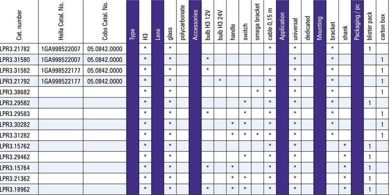 tabel configuratii proiector lucru lpr3 swing