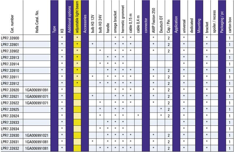 Tabel configuratii proiector lucru lpr7