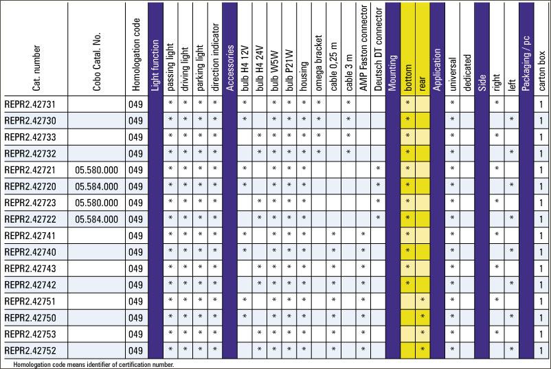 Far dreptunghiular plastic ZETOR cu semnalizare REPR 2 tabel variante produs
